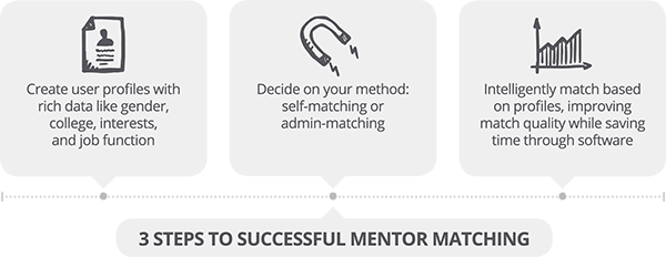 Mentoring Matching - 3 Steps for a Successful Mentorship Match