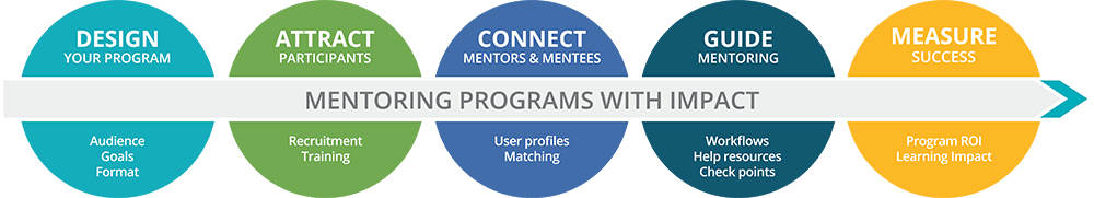 How To Start A High Impact Mentoring Program Chronus